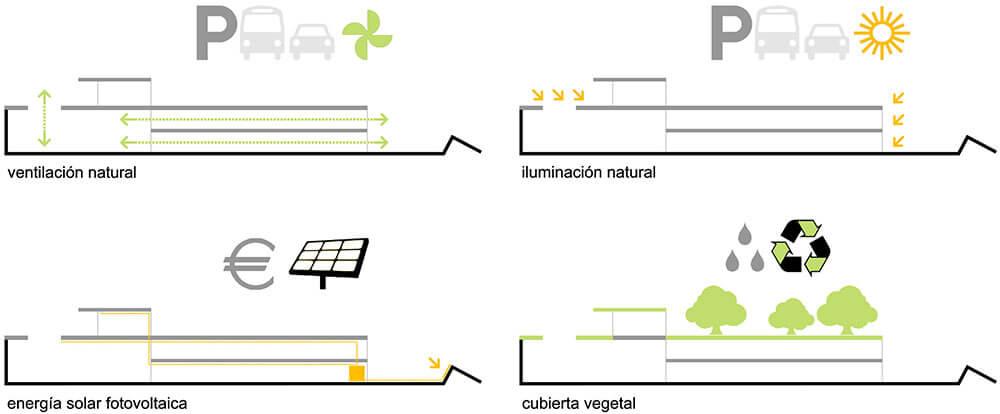 Urbanización. urbanismo y Diseño urbano. Arquitectura Alicante. Arquitectos Alicante.